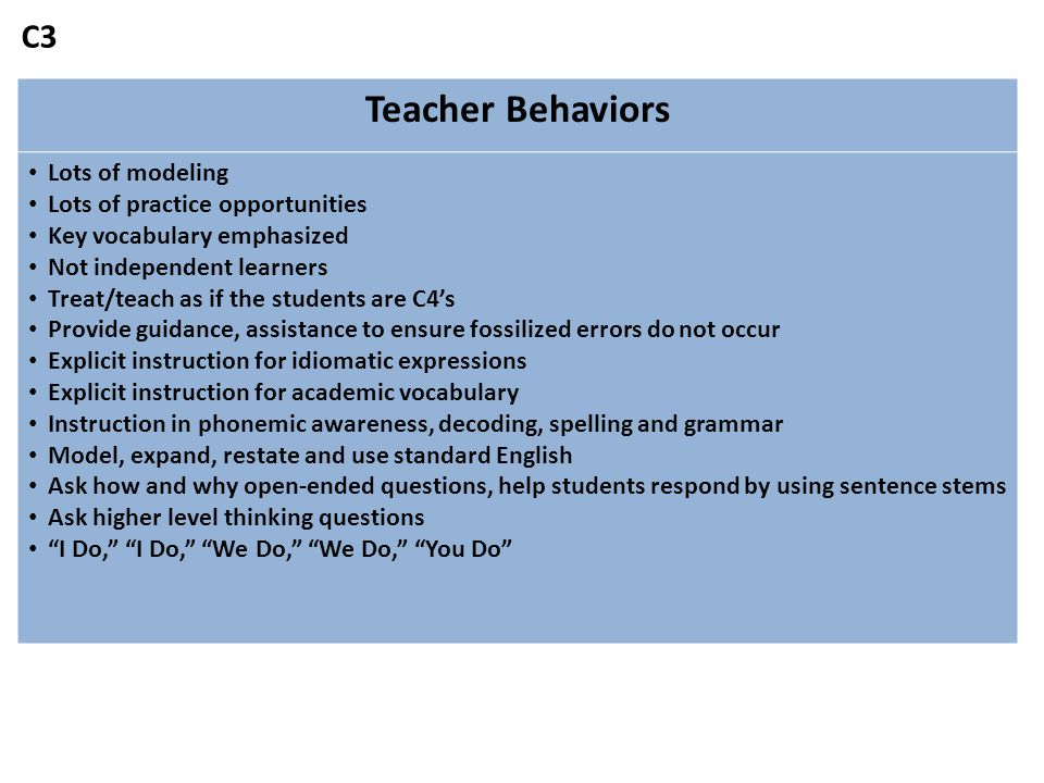 Teacher Behaviors Lots of modeling Lots of practice opportunities Key vocabulary emphasized Not independent learners Treat/teach as if the students are C4's Provide guidance, assistance to ensure fossilized errors do not occur Explicit instruction for idiomatic expressions Explicit instruction for academic vocabulary Instruction in phonemic awareness, decoding, spelling and grammar Model, expand, restate and use standard English Ask how and why open-ended questions, help students respond by using sentence stems Ask higher level thinking questions I Do, I Do, We Do, We Do, You Do C3