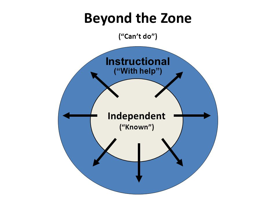 Independent ( Known ) Instructional ( With help ) Beyond the Zone ( Can't do )