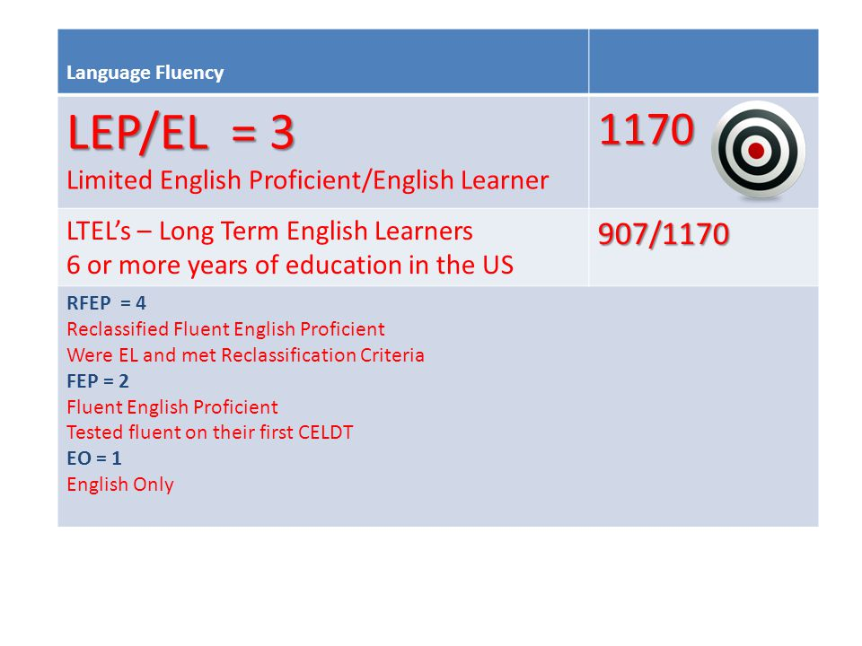 Language Fluency LEP/EL = 3 Limited English Proficient/English Learner1170 LTEL's – Long Term English Learners 6 or more years of education in the US907/1170 RFEP = 4 Reclassified Fluent English Proficient Were EL and met Reclassification Criteria FEP = 2 Fluent English Proficient Tested fluent on their first CELDT EO = 1 English Only