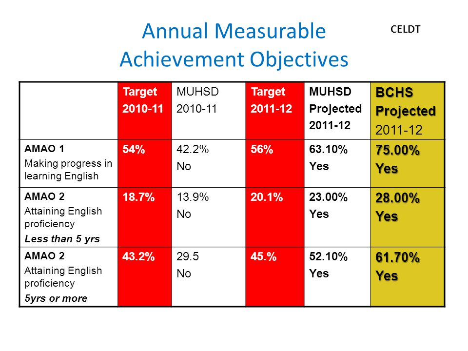 Annual Measurable Achievement Objectives Target 2010-11 MUHSD 2010-11 Target 2011-12 MUHSD Projected 2011-12BCHSProjected AMAO 1 Making progress in learning English 54%42.2% No 56%63.10% Yes75.00%Yes AMAO 2 Attaining English proficiency Less than 5 yrs 18.7%13.9% No 20.1%23.00% Yes28.00%Yes AMAO 2 Attaining English proficiency 5yrs or more 43.2%29.5 No 45.%52.10% Yes61.70%Yes CELDT