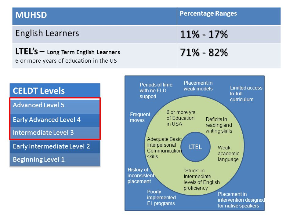 MUHSD Percentage Ranges English Learners 11% - 17% LTEL's – Long Term English Learners 6 or more years of education in the US 71% - 82% LTEL 6 or more yrs.