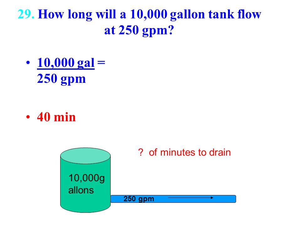 29. How long will a 10,000 gallon tank flow at 250 gpm? 10,000 gal = 250 gpm 40 min 250 gpm 10,000g allons ? of minutes to drain