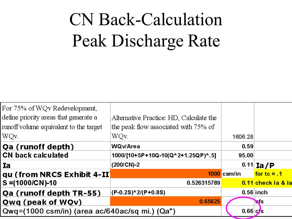 CN Back-Calculation Peak Discharge Rate