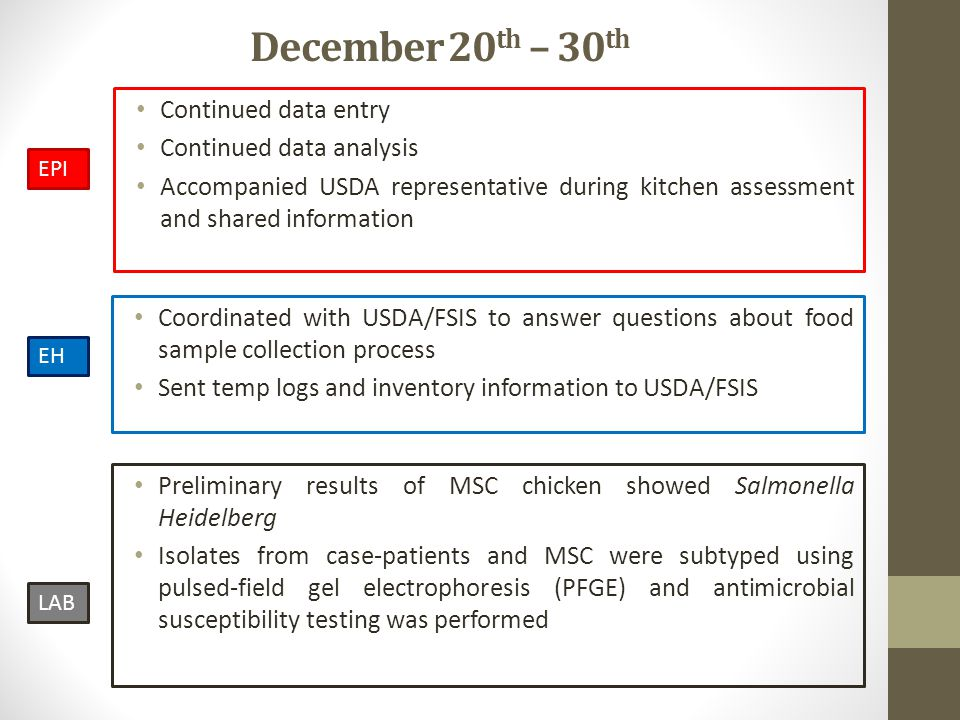 December 20 th – 30 th Coordinated with USDA/FSIS to answer questions about food sample collection process Sent temp logs and inventory information to USDA/FSIS Continued data entry Continued data analysis Accompanied USDA representative during kitchen assessment and shared information EPI EH LAB Preliminary results of MSC chicken showed Salmonella Heidelberg Isolates from case-patients and MSC were subtyped using pulsed-field gel electrophoresis (PFGE) and antimicrobial susceptibility testing was performed