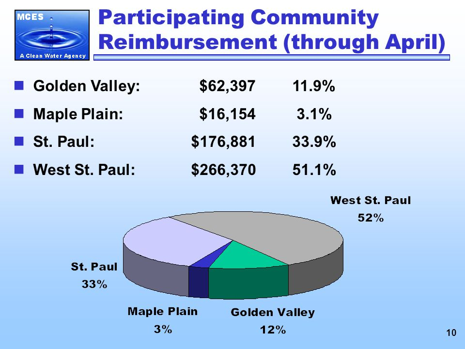 10 Participating Community Reimbursement (through April) Golden Valley:$62,39711.9% Maple Plain:$16,154 3.1% St.