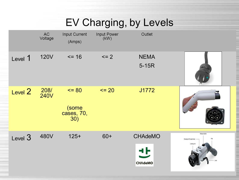 EV Charging, by Levels AC Voltage Input Current (Amps) Input Power (kW) Outlet Level 1 120V<= 16<= 2 NEMA 5-15R Level 2 208/ 240V <= 80 (some cases, 70, 30) <= 20J1772 Level 3 480V125+60+ CHAdeMO