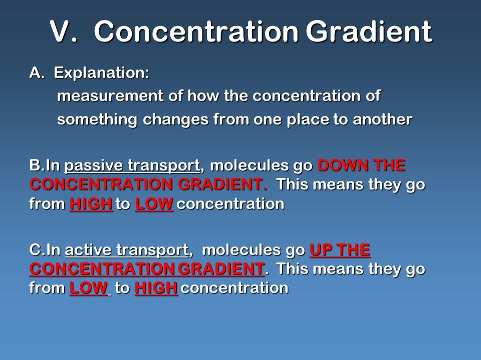 V. Concentration Gradient A.