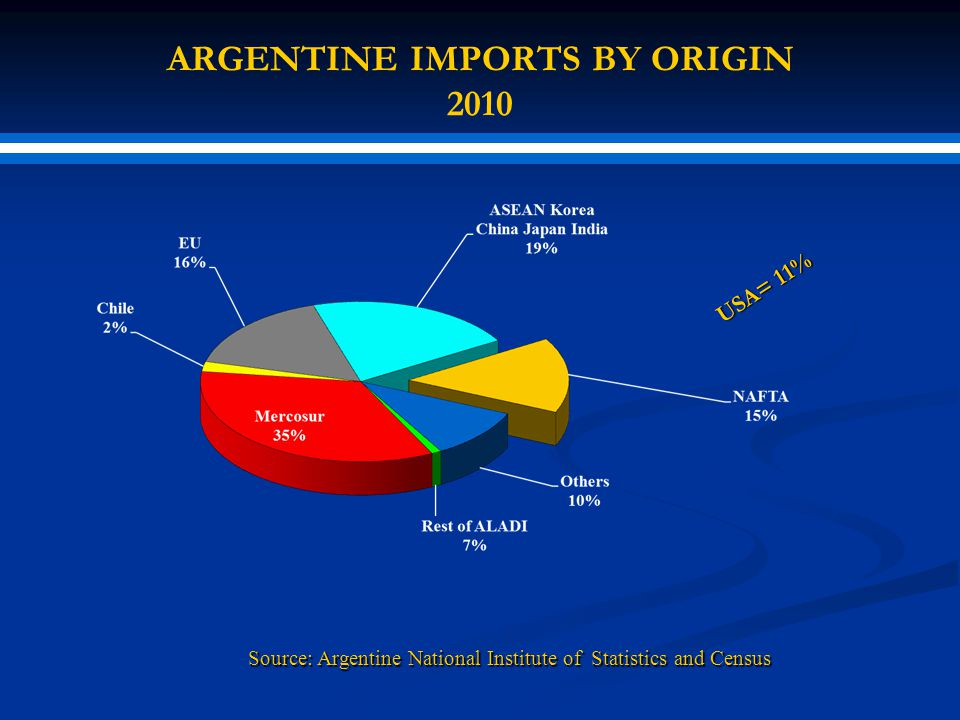 ARGENTINE IMPORTS BY ORIGIN 2010 USA= 11% Source: Argentine National Institute of Statistics and Census