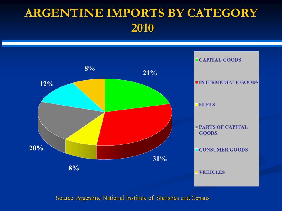 ARGENTINE IMPORTS BY CATEGORY 2010 ARGENTINE IMPORTS BY CATEGORY 2010 Source: Argentine National Institute of Statistics and Census