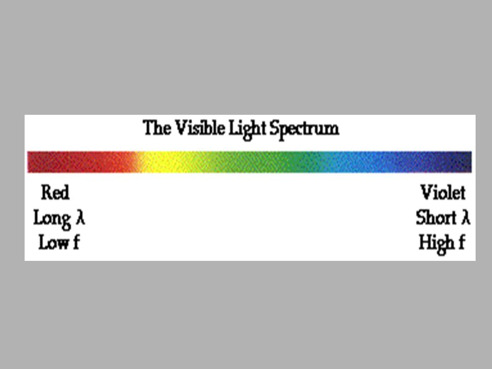Visible Light Waves