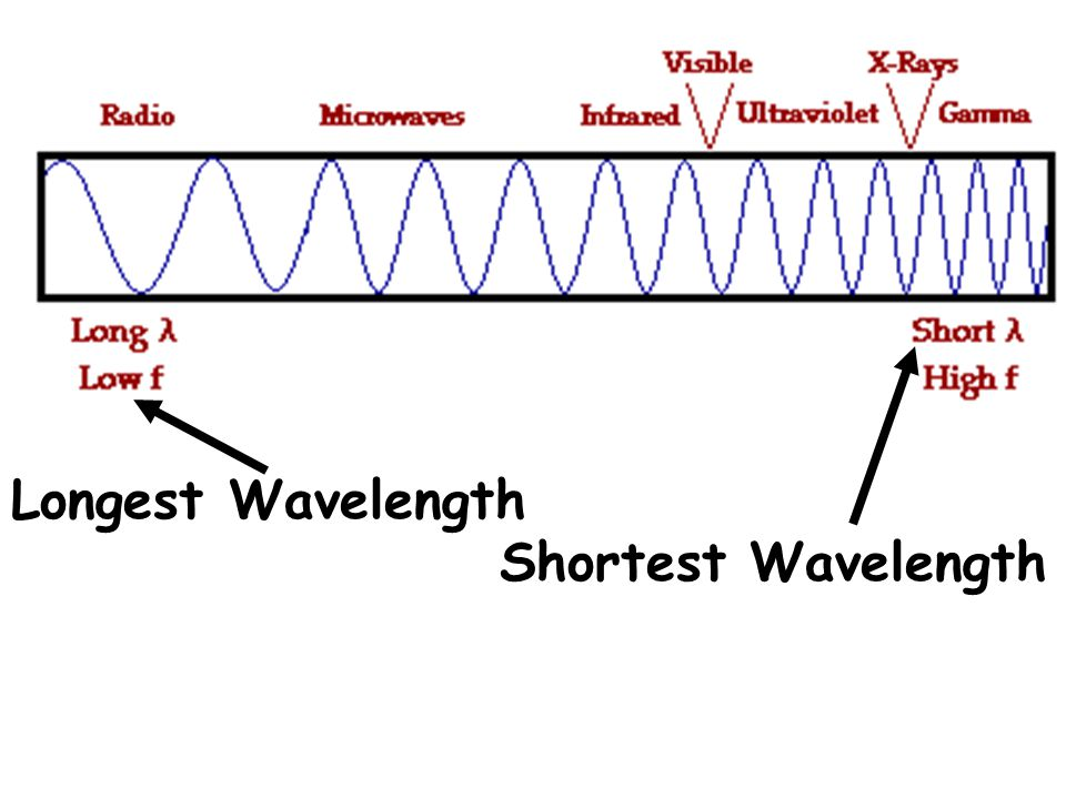 EM waves exist in an enormous range of frequencies. This continuous range of frequencies is known as the electromagnetic spectrum.
