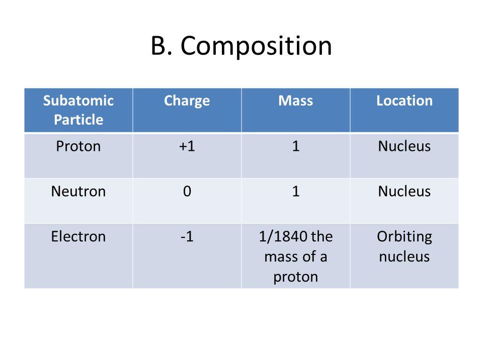 B. Composition Subatomic Particle ChargeMassLocation Proton+11Nucleus Neutron01Nucleus Electron1/1840 the mass of a proton Orbiting nucleus