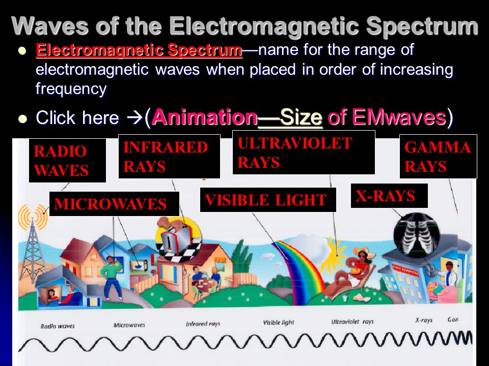 Waves of the Electromagnetic Spectrum Electromagnetic Spectrum—name for the range of electromagnetic waves when placed in order of increasing frequenc