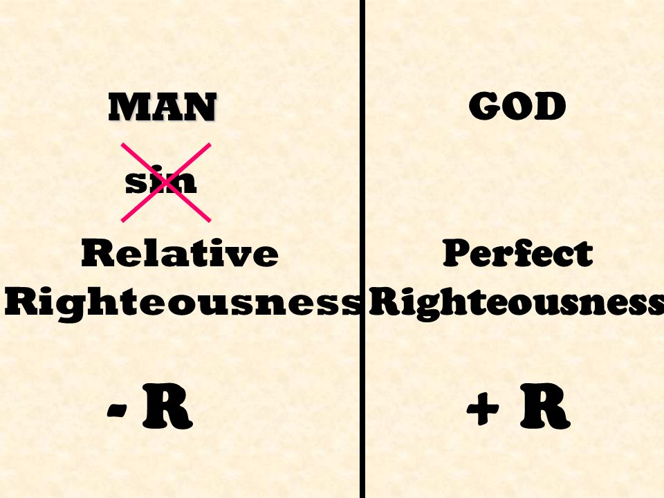 GOD Perfect Righteousness + R MAN sin Relative Righteousness - R
