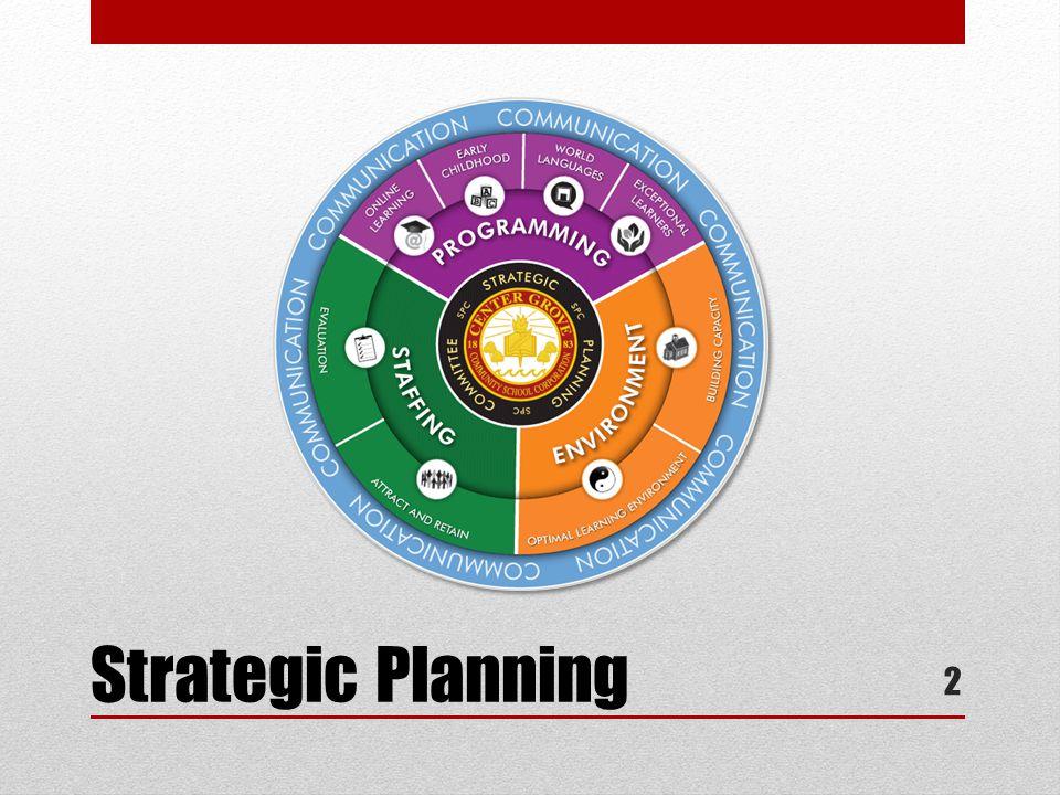 Strategic Planning 2