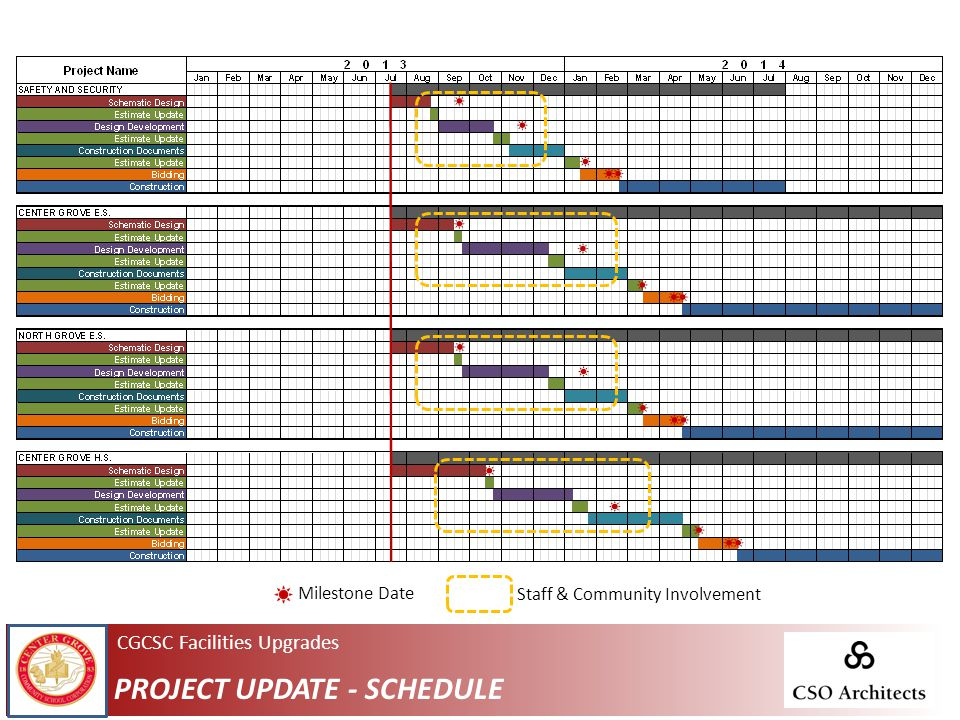 CGCSC Facilities Upgrades PROJECT UPDATE - SCHEDULE Staff & Community Involvement Milestone Date