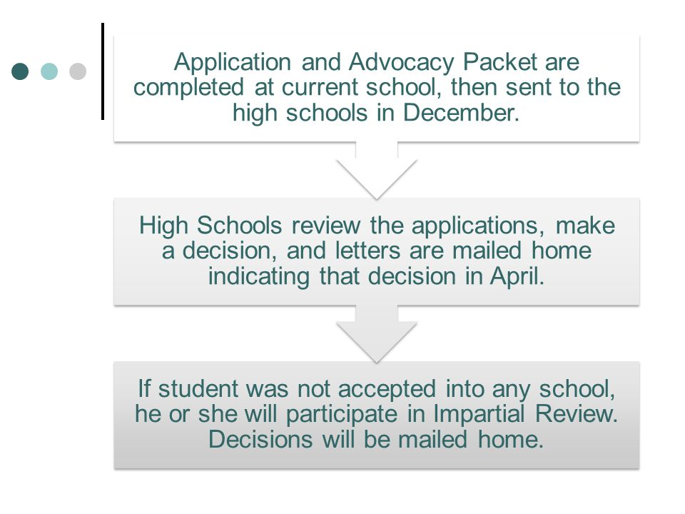If student was not accepted into any school, he or she will participate in Impartial Review. Decisions will be mailed home. High Schools review the ap