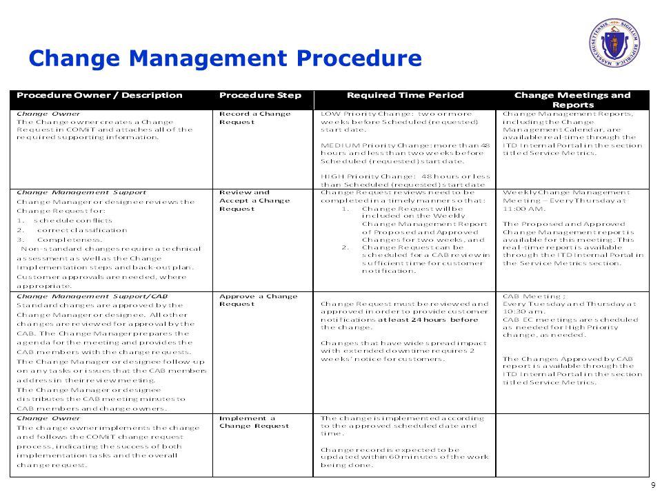 19 Change Management Procedure