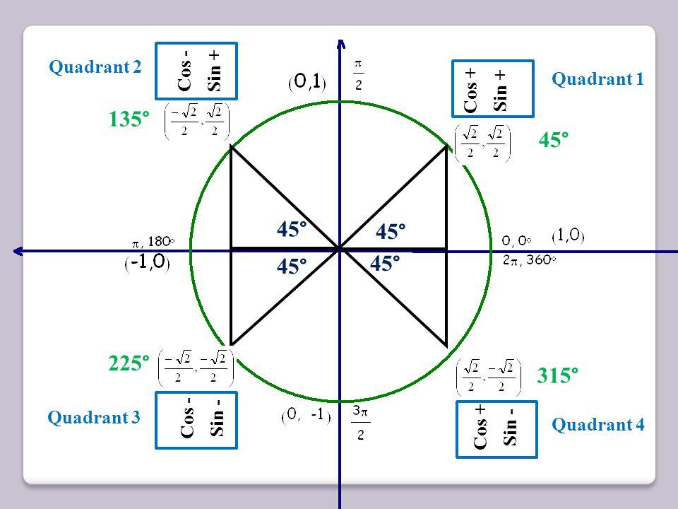 45 ° Cos + Sin + 315 ° Reference Angle Cos - Sin + Cos - Sin - 45 ° 135 ° 45 ° 225 ° 45 ° Cos + Sin - 315 °