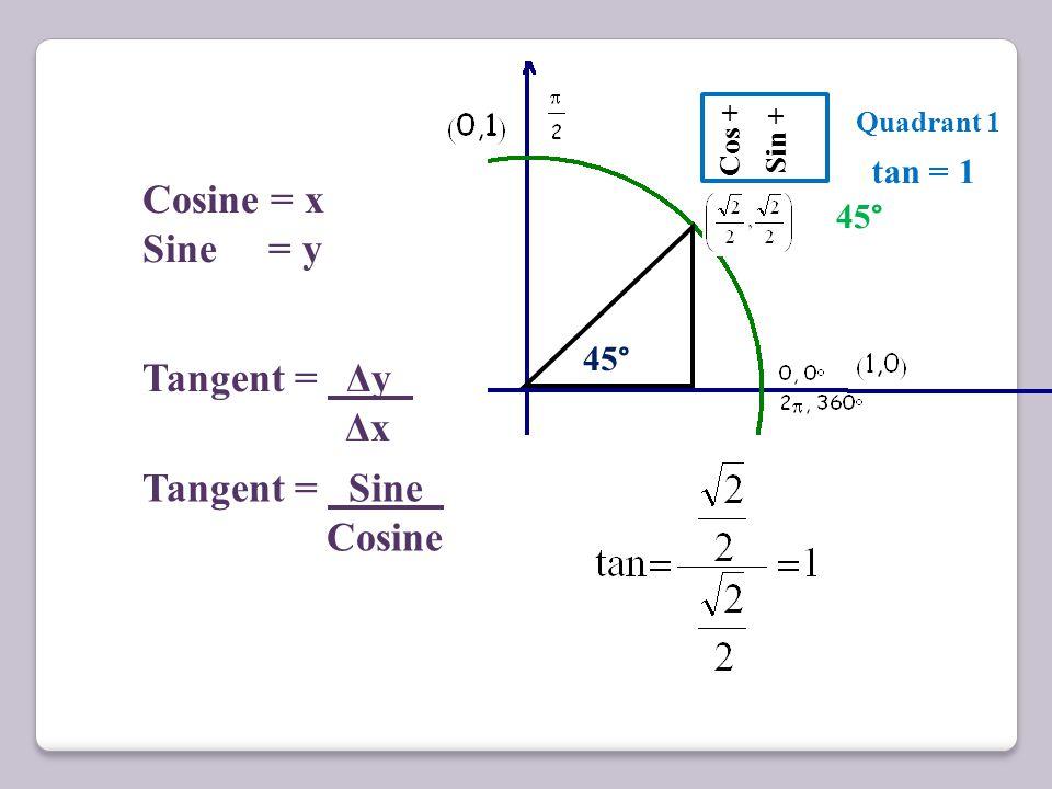 45 ° Cos + Sin + Cos - Sin + Cos - Sin - 45 ° 135 ° 45 ° 225 ° 45 ° Cos + Sin - 315 ° Quadrant 2 Quadrant 1 Quadrant 4 Quadrant 3