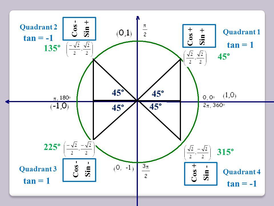 45 ° Cos + Sin + 45 ° Quadrant 1 Cosine = x Sine = y Tangent = Δy Δx Tangent = Sine Cosine tan = 1