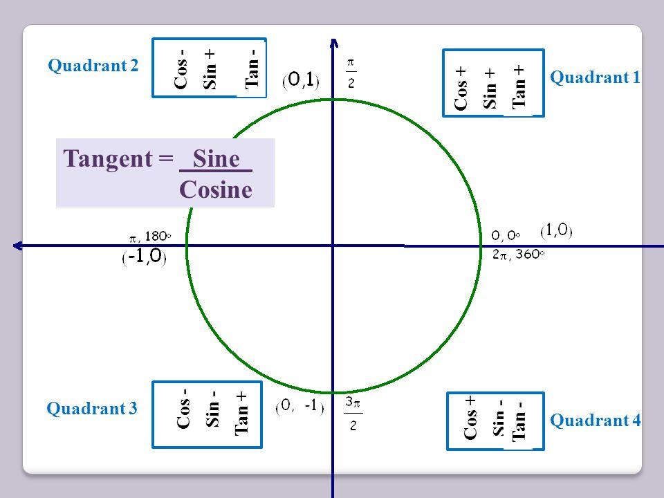 45 ° Cos + Sin + Cos - Sin + Cos - Sin - 45 ° 135 ° 45 ° 225 ° 45 ° Cos + Sin - 315 ° Quadrant 2 Quadrant 1 Quadrant 4 Quadrant 3 tan = 1 tan = -1 tan
