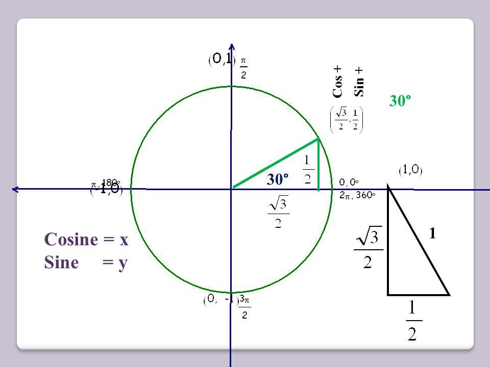 Cos + Sin + Cos - Sin + Cos - Sin - Cos + Sin - Quadrant 2 Quadrant 1 Quadrant 4 Quadrant 3 Tan - Tan + Tangent = Sine Cosine
