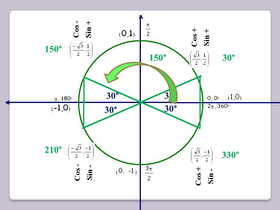 30 ° Cos + Sin + 30 ° 1 Cosine = x Sine = y