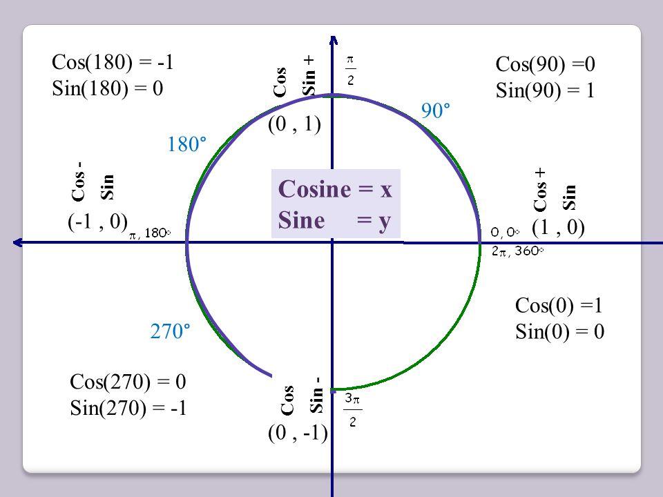 Cos + Sin + 60 ° Cos - Sin + 120 ° Cos - Sin - 240 ° Cos + Sin - 300 ° Tangent = Sine Cosine