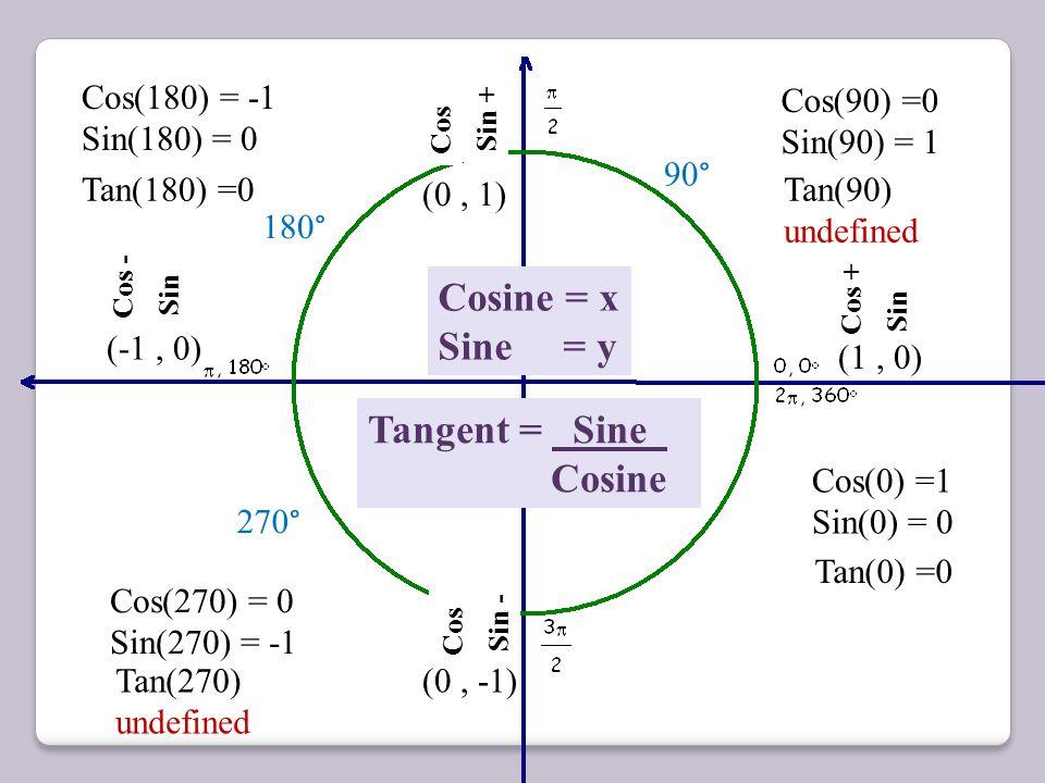 Cosine = x Sine = y Cos + Sin (1, 0) (-1, 0) (0, 1) (0, -1) Cos(0) =1 Sin(0) = 0 Cos Sin + Cos(90) =0 Sin(90) = 1 90 ° 180 ° Cos - Sin Cos(180) = -1 S