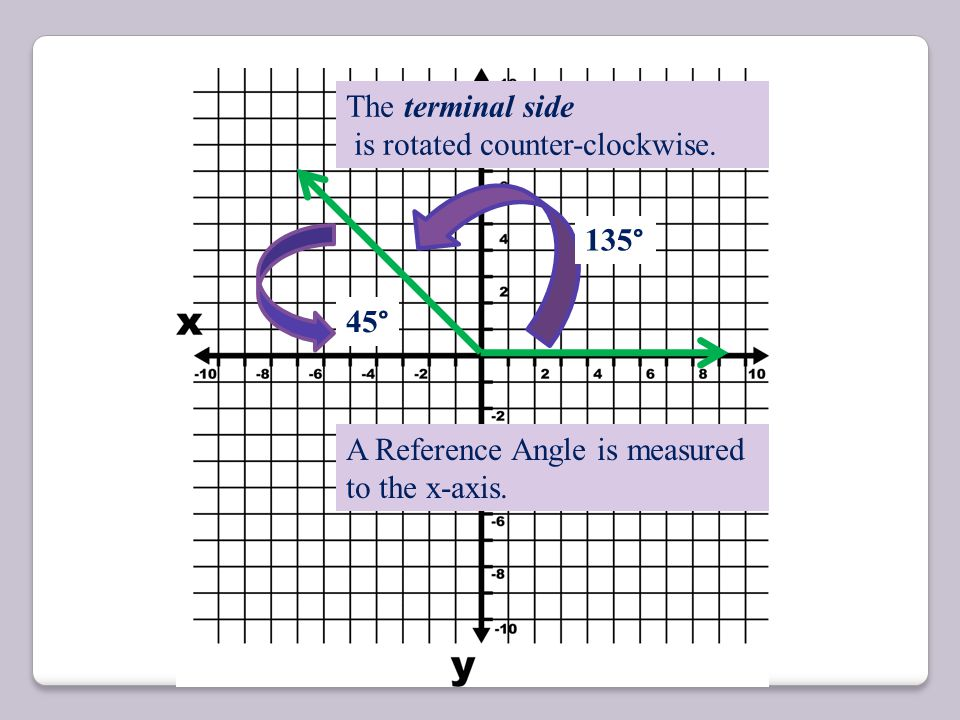 Angles are Placed with one side called the initial side on the positive x-axis. The terminal side is rotated counter-clockwise. 135 °