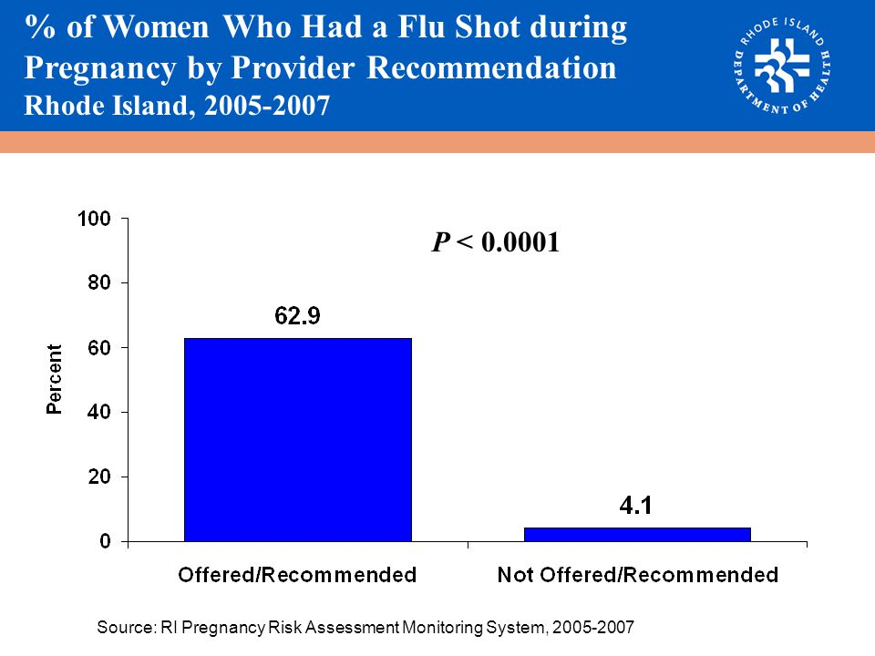 % of Women Who Had a Flu Shot during Pregnancy by Provider Recommendation Rhode Island, 2005-2007 P < 0.0001 Source: RI Pregnancy Risk Assessment Monitoring System, 2005-2007