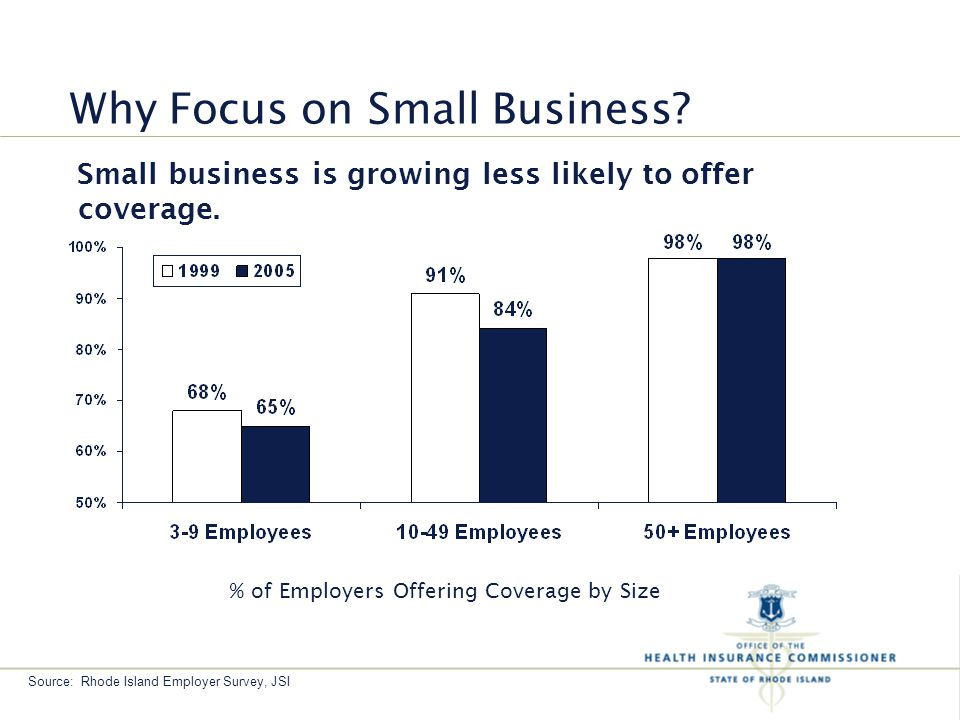 Why Focus on Small Business. Small business is growing less likely to offer coverage.