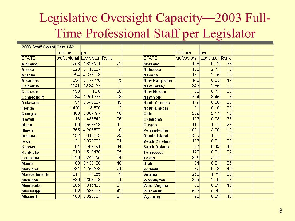 8 Legislative Oversight Capacity — 2003 Full- Time Professional Staff per Legislator