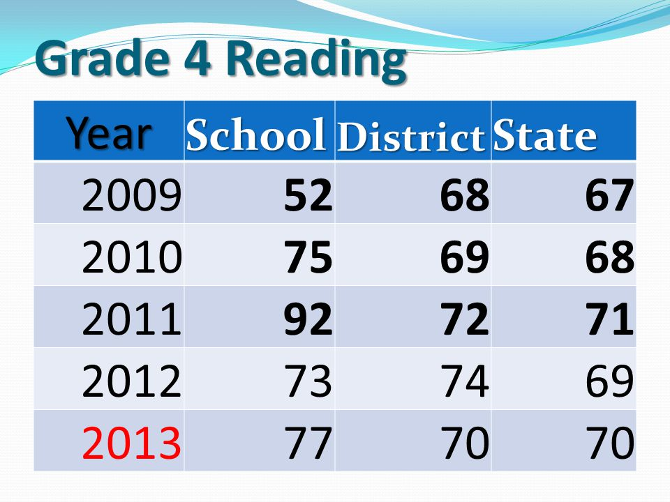 Grade 3 Math Year SchoolDistrictState 2009736261 2010646062 2011716360 2012656260 2013786656