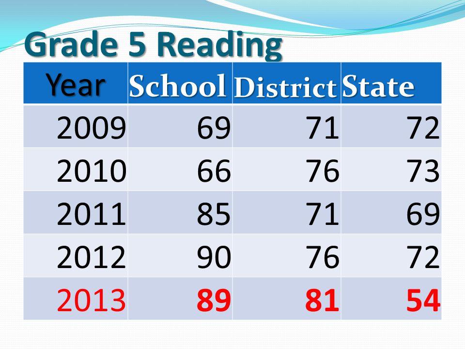Grade 4 Math YearSchoolDistrictState 20096862 2010766763 2011796265 2012806465 20137563