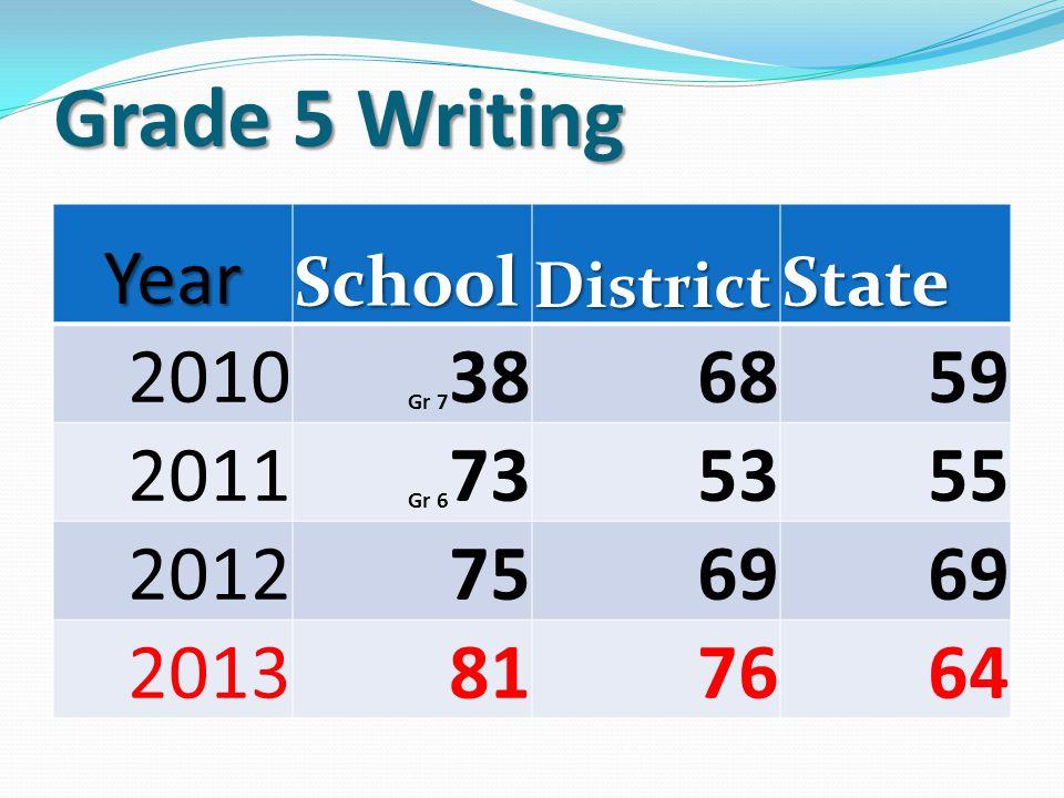 Grade 5 Math YearSchoolDistrictState 2009616261 2010666562 2011666462 2012626062 2013546261