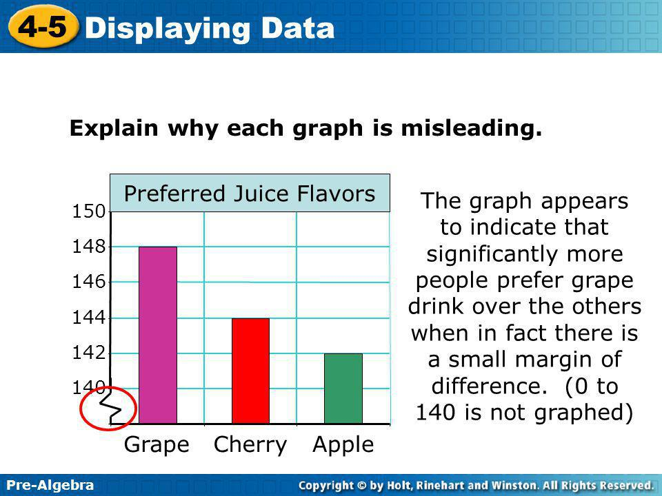 Pre-Algebra 4-5 Displaying Data Explain why each graph is misleading.