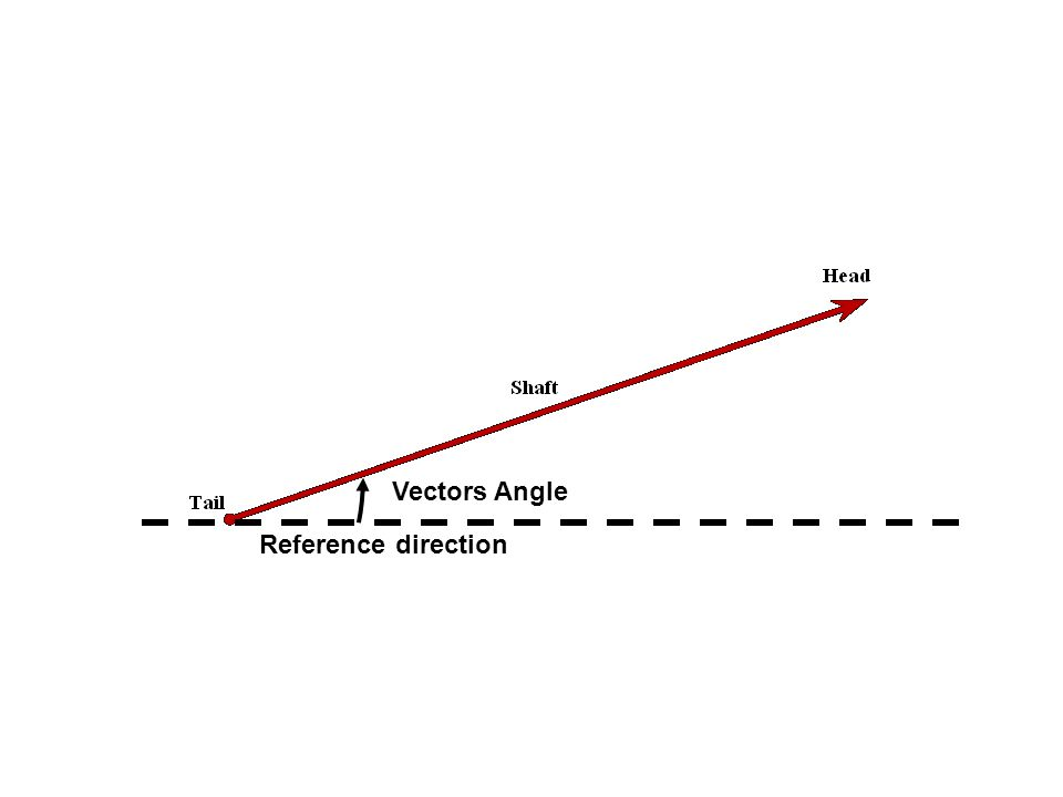 Vectors Angle Reference direction