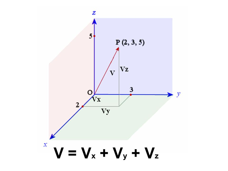 V = V x + V y + V z