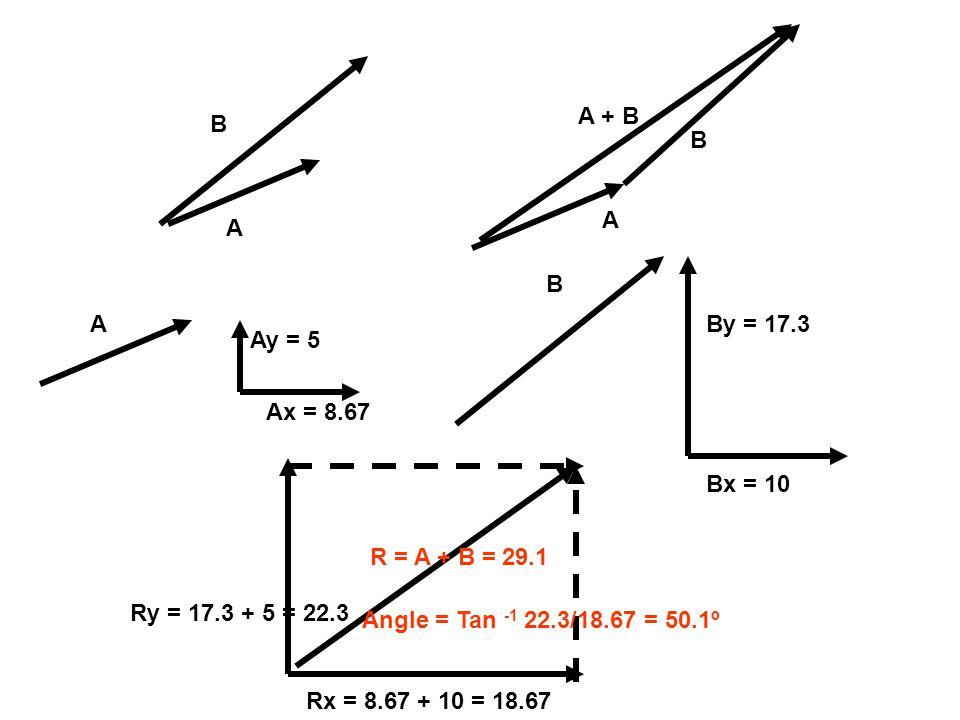 A B A A + B B A Ay = 5 Ax = 8.67 By = 17.3 Bx = 10 B Ry = 17.3 + 5 = 22.3 Rx = 8.67 + 10 = 18.67 R = A + B = 29.1 Angle = Tan -1 22.3/18.67 = 50.1º