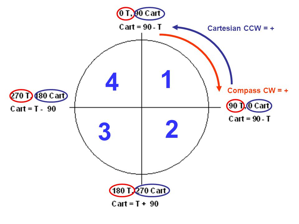 Cartesian CCW = + Compass CW = + 1 2 3 4