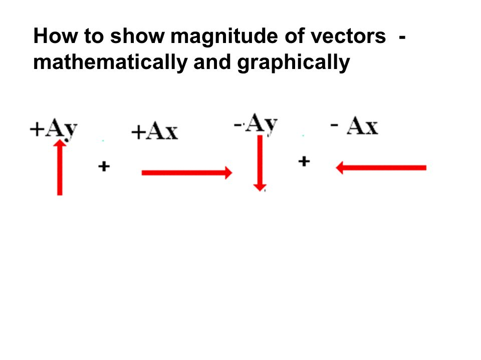 Adding two vectors graphically A + B = R Head to tail method