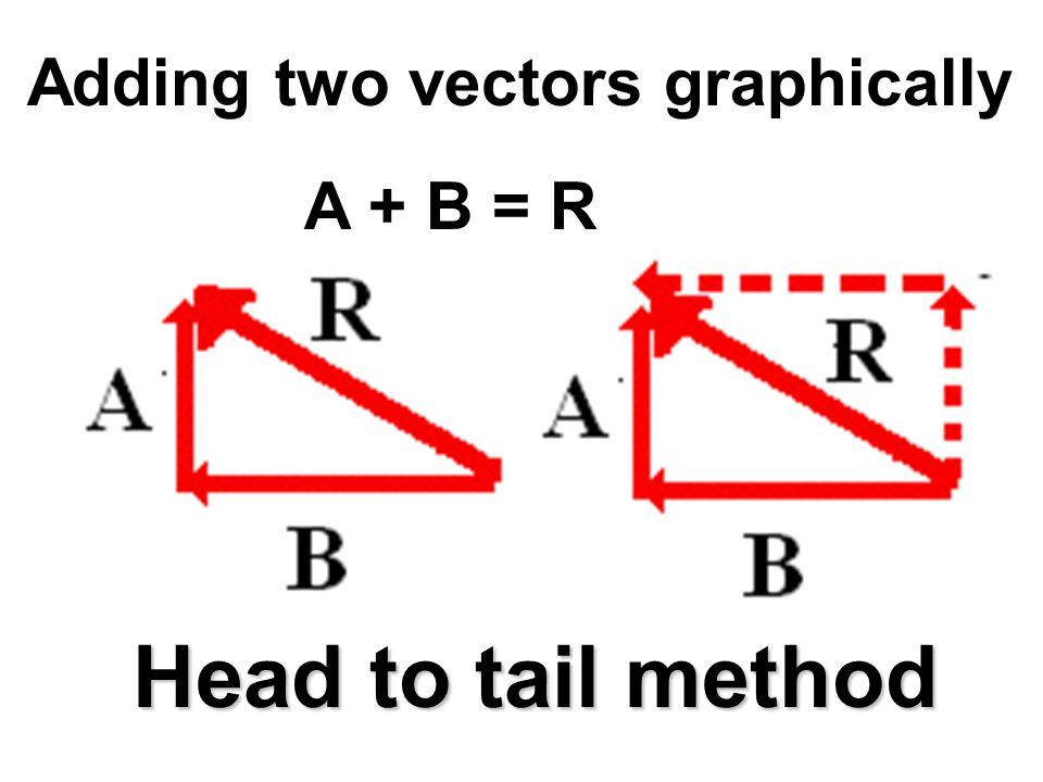 Showing A + B = B + A