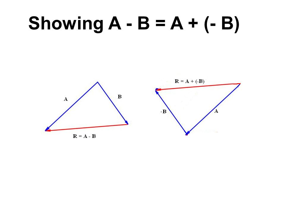 Showing A - B = A + (- B)