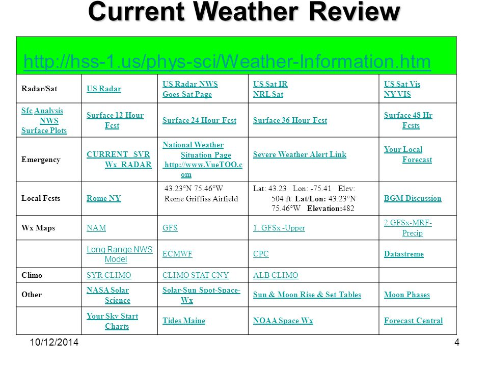 10/12/20144 Current Weather Review http://hss-1.us/phys-sci/Weather-Information.htm Radar/SatUS Radar US Radar NWS Goes Sat Page US Sat IR NRL Sat US Sat Vis NY VIS SfcSfc Analysis NWSAnalysis NWS Surface Plots Surface 12 Hour Fcst Surface 24 Hour FcstSurface 36 Hour Fcst Surface 48 Hr Fcsts Emergency CURRENT SVR Wx RADAR National Weather Situation Page http://www.VueTOO.c om Severe Weather Alert Link Your Local Forecast Local Fcsts Rome NY 43.23°N 75.46°W Rome Griffiss Airfield Lat: 43.23 Lon: -75.41 Elev: 504 ft Lat/Lon: 43.23°N 75.46°W Elevation:482 BGM Discussion Wx MapsNAMGFS1.