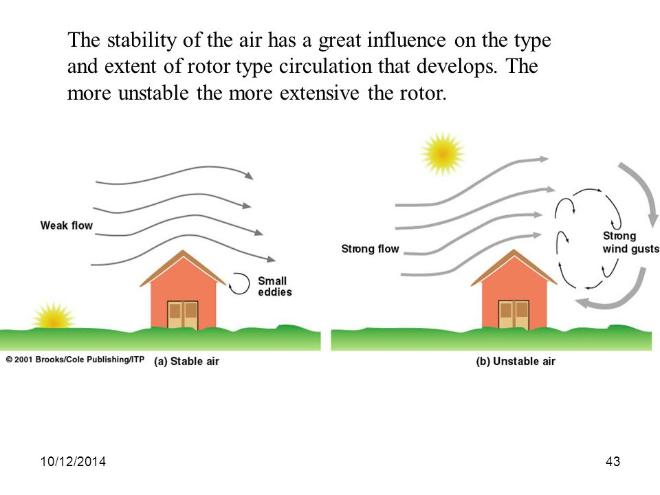 10/12/201443 The stability of the air has a great influence on the type and extent of rotor type circulation that develops.
