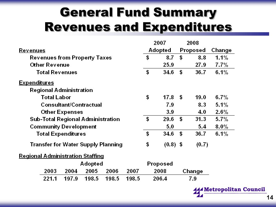 14 General Fund Summary Revenues and Expenditures