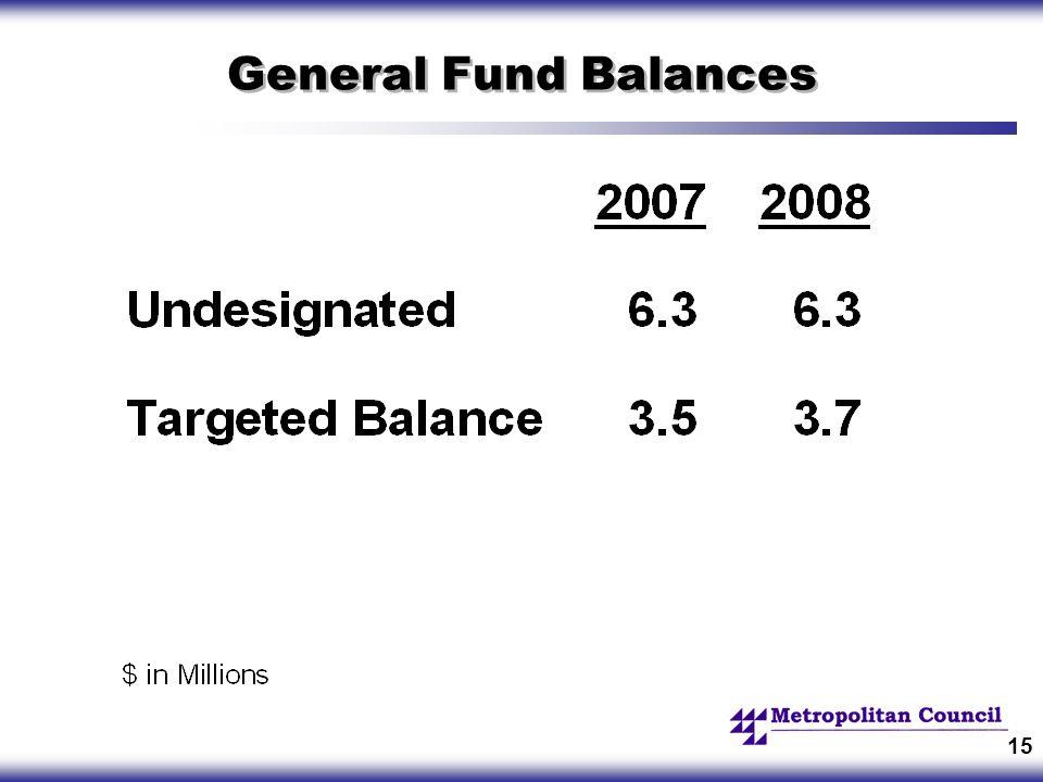 15 General Fund Balances
