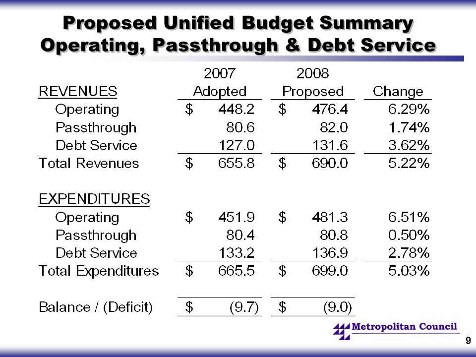 9 Proposed Unified Budget Summary Operating, Passthrough & Debt Service